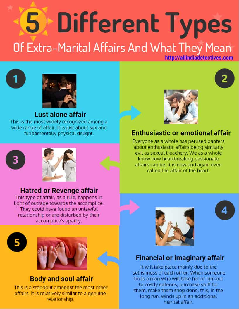 Different Types Of Extra Marital Affairs